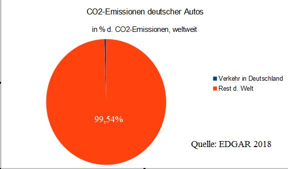 Die verlogene Klimaschutz-Groteske in Deutschland – Zitat