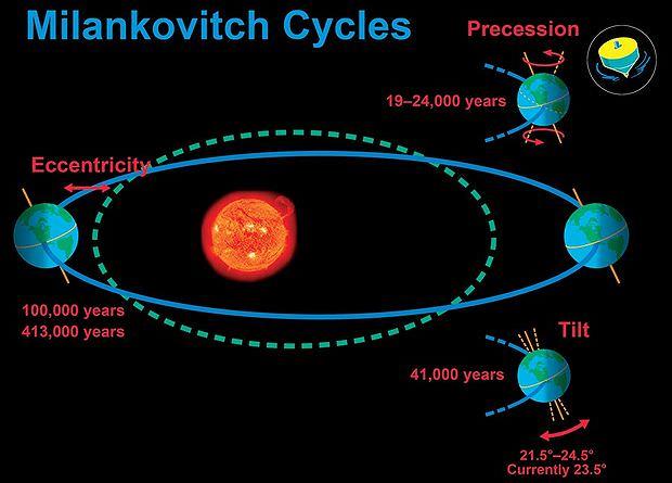 Die Milankovitch Zyklen